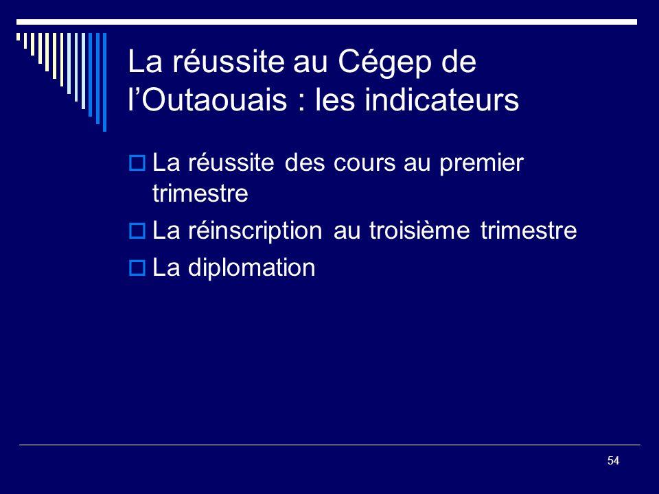 54 La réussite au Cégep de lOutaouais : les indicateurs La réussite des cours au premier trimestre La réinscription au troisième trimestre La diplomat