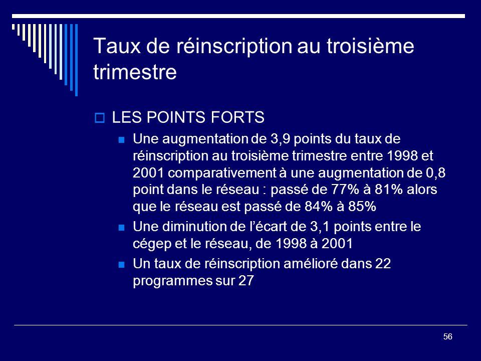56 Taux de réinscription au troisième trimestre LES POINTS FORTS Une augmentation de 3,9 points du taux de réinscription au troisième trimestre entre