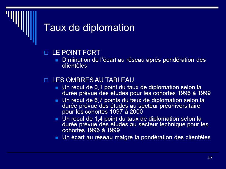 57 Taux de diplomation LE POINT FORT Diminution de lécart au réseau après pondération des clientèles LES OMBRES AU TABLEAU Un recul de 0,1 point du ta