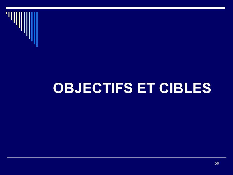 59 OBJECTIFS ET CIBLES
