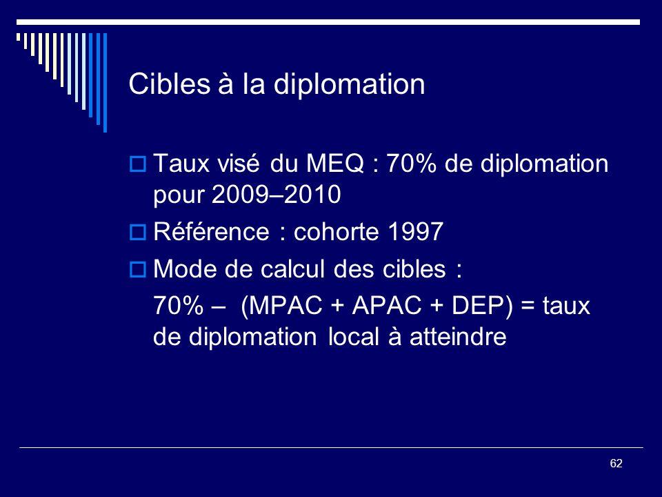62 Cibles à la diplomation Taux visé du MEQ : 70% de diplomation pour 2009–2010 Référence : cohorte 1997 Mode de calcul des cibles : 70% – (MPAC + APA