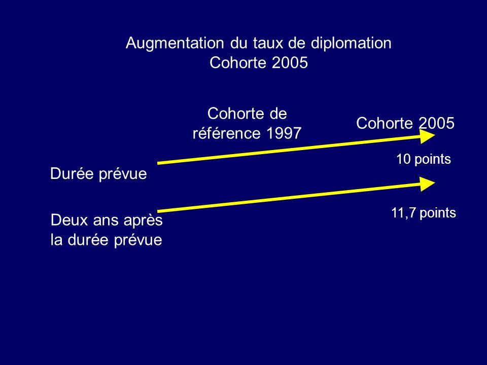 Cohorte de référence 1997 Cohorte 2005 Durée prévue Deux ans après la durée prévue 10 points 11,7 points Augmentation du taux de diplomation Cohorte 2