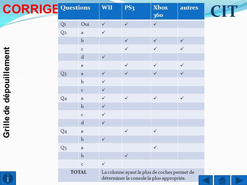 Grille de dépouillement CIT CORRIGE QuestionsWIIPS3Xbox 360 autres Q1Oui Q2a b c d e Q3a b c Q4a b c d Q4a b Q5a b c TOTALLa colonne ayant la plus de