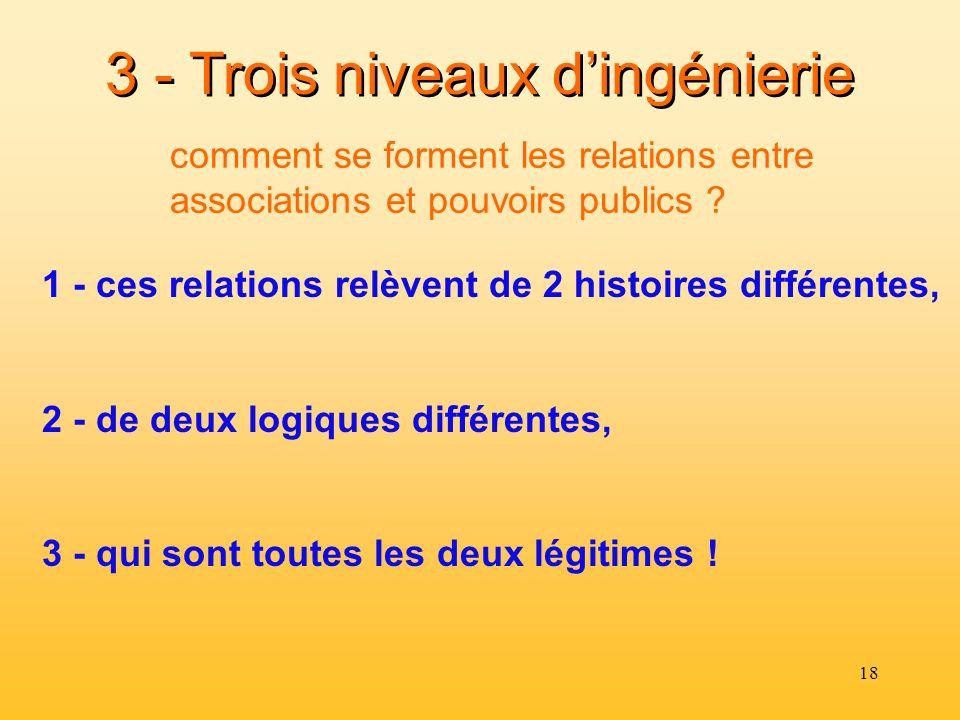 18 3 - Trois niveaux dingénierie 1 - ces relations relèvent de 2 histoires différentes, 2 - de deux logiques différentes, 3 - qui sont toutes les deux