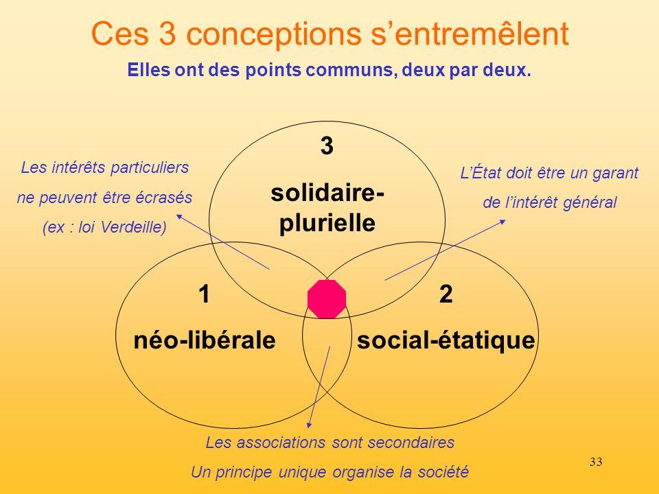 33 Ces 3 conceptions sentremêlent 1 néo-libérale 2 social-étatique 3 solidaire- plurielle Elles ont des points communs, deux par deux. Les association