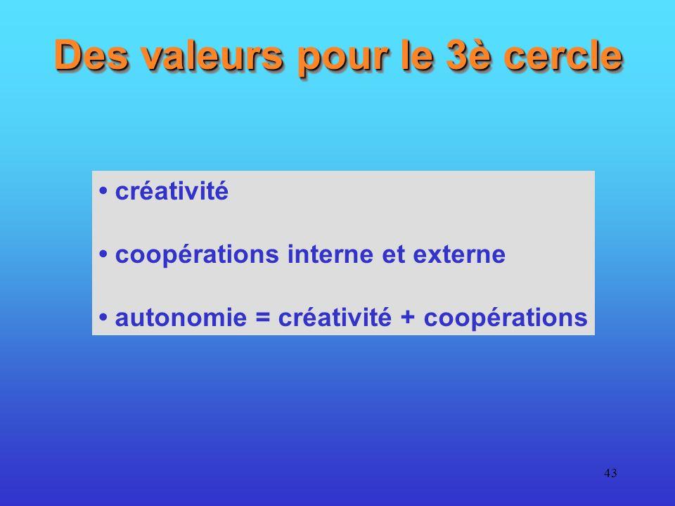 43 Des valeurs pour le 3è cercle créativité coopérations interne et externe autonomie = créativité + coopérations