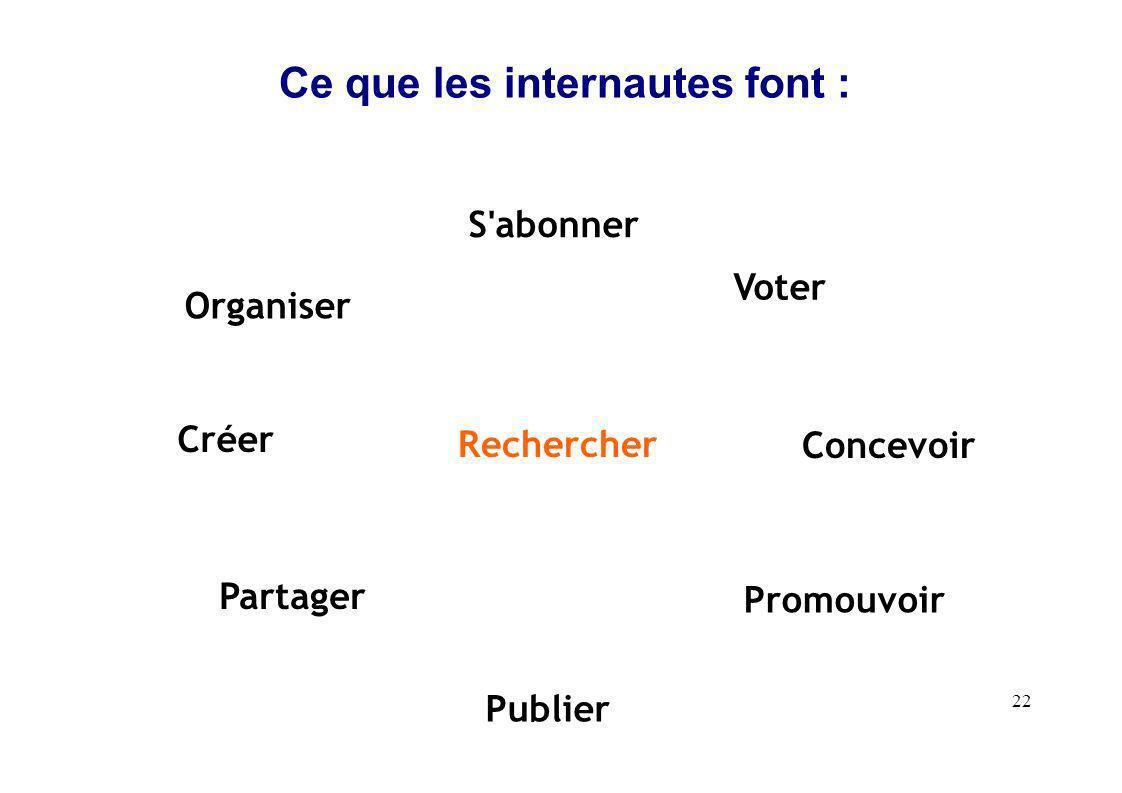 22 Ce que les internautes font : Organiser Voter Créer Concevoir Publier S abonner Rechercher Promouvoir Partager