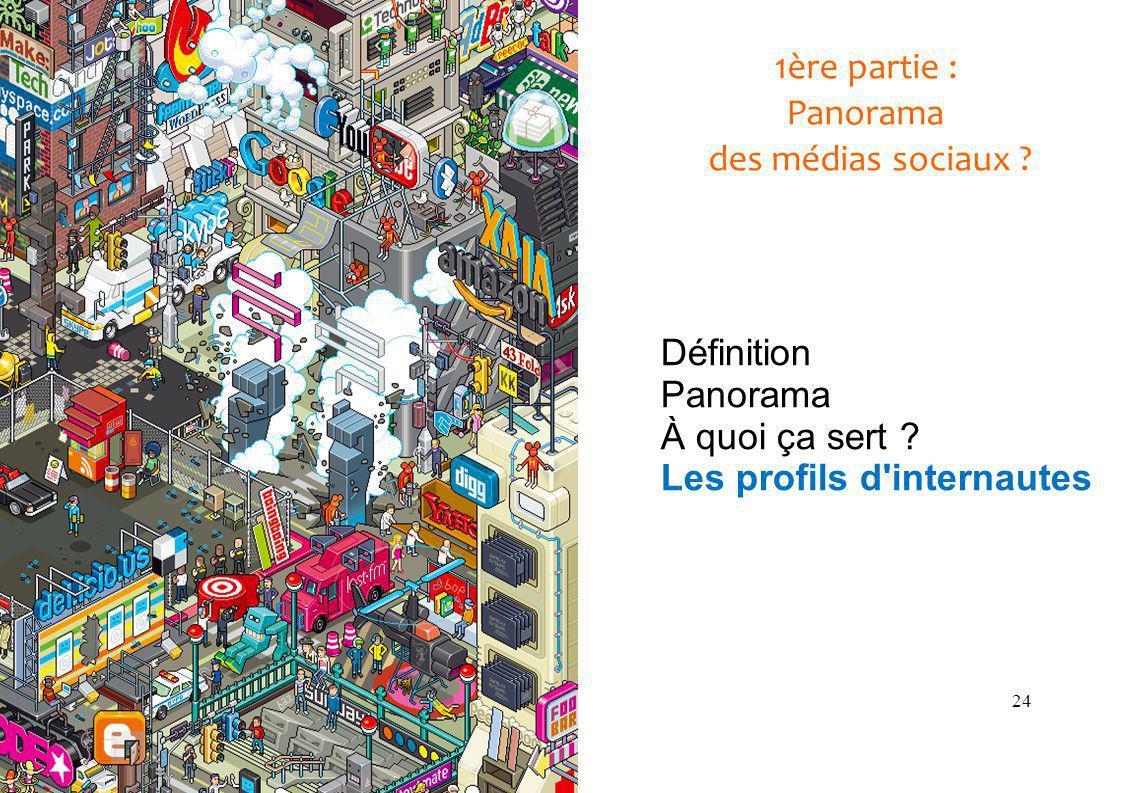 24 1ère partie : Panorama des médias sociaux . Définition Panorama À quoi ça sert .