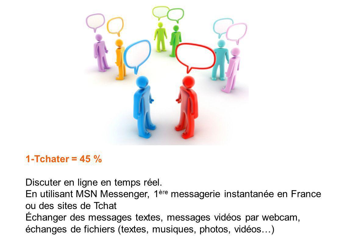 1-Tchater = 45 % Discuter en ligne en temps réel.