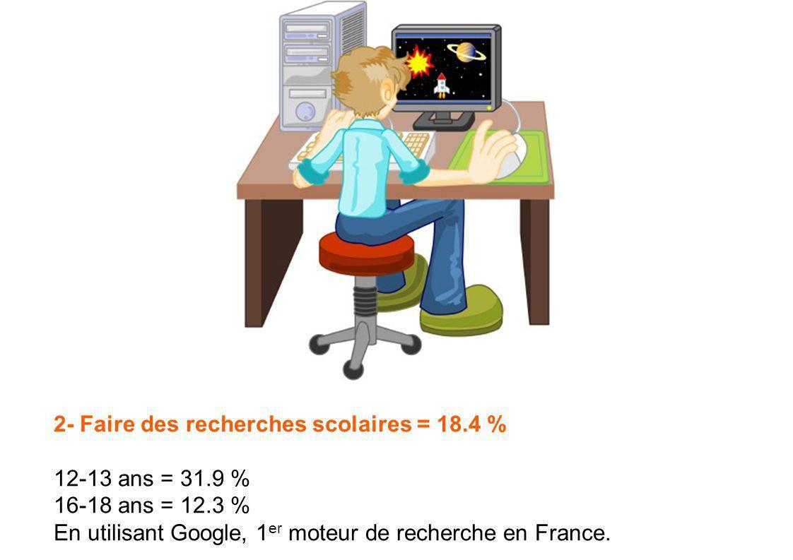 2- Faire des recherches scolaires = 18.4 % 12-13 ans = 31.9 % 16-18 ans = 12.3 % En utilisant Google, 1 er moteur de recherche en France.