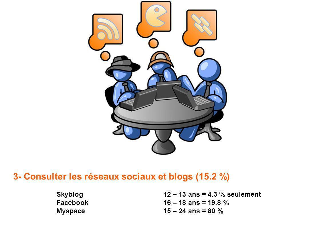3- Consulter les réseaux sociaux et blogs (15.2 %) Skyblog Facebook Myspace 12 – 13 ans = 4.3 % seulement 16 – 18 ans = 19.8 % 15 – 24 ans = 80 %