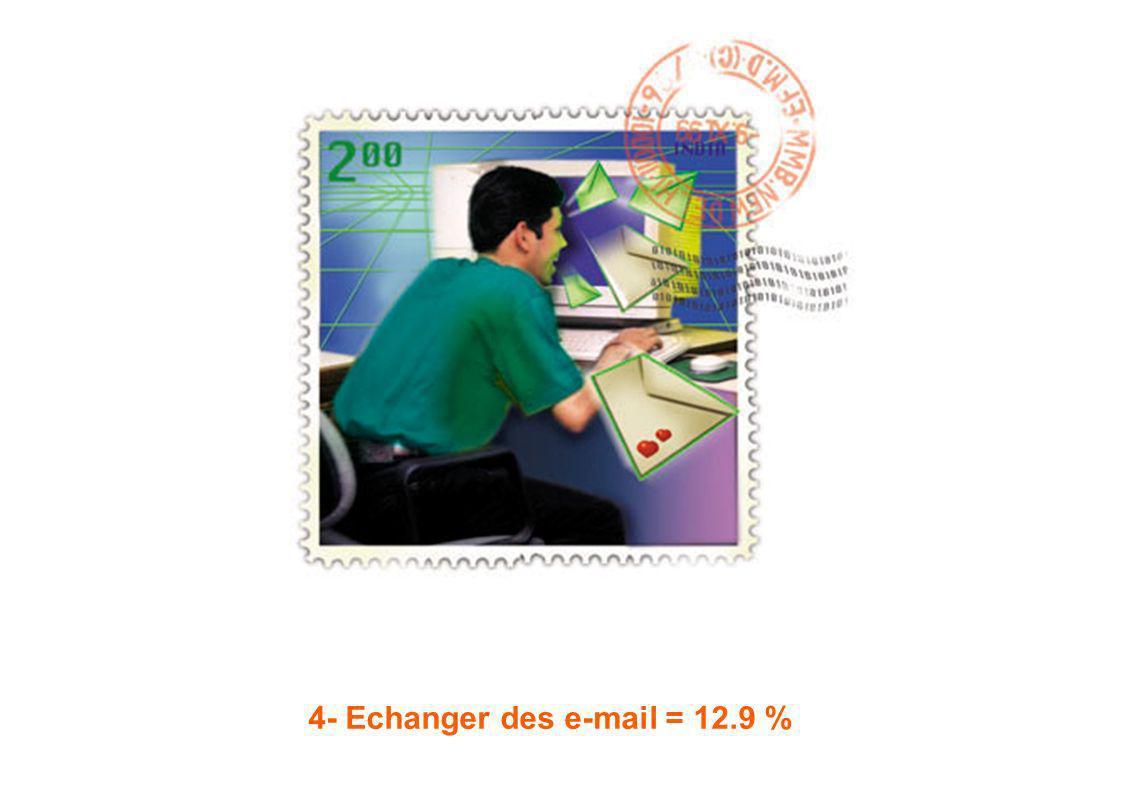 4- Echanger des e-mail = 12.9 %