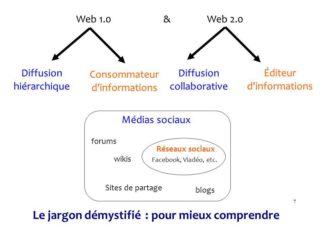 7 Web 1.0& Web 2.0 Médias sociaux Consommateur d informations Diffusion hiérarchique Éditeur d informations Diffusion collaborative Réseaux sociaux Sites de partage forums blogs wikis Le jargon démystifié : pour mieux comprendre Facebook, Viadéo, etc.