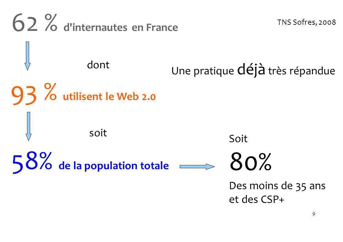 9 93 % utilisent le Web 2.0 TNS Sofres, 2008 62 % d internautes en France 58% de la population totale Soit 80% Des moins de 35 ans et des CSP+ Une pratique déjà très répandue dont soit