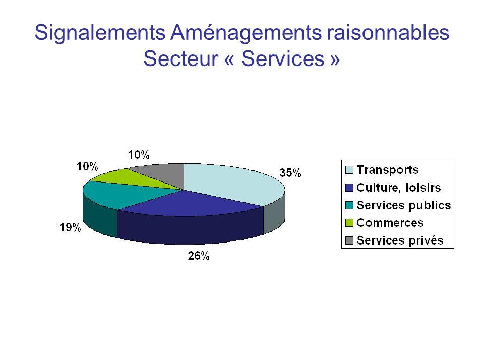 Signalements Aménagements raisonnables Secteur « Services »