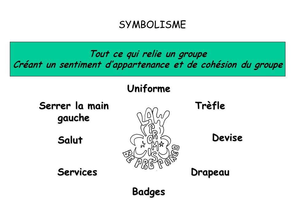 SYMBOLISME Tout ce qui relie un groupe Créant un sentiment dappartenance et de cohésion du groupe Devise Salut Uniforme Badges Trèfle Drapeau Serrer l
