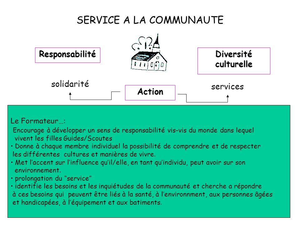 SERVICE A LA COMMUNAUTE Responsabilité Diversité culturelle Action services solidarité Le Formateur…: Encourage à développer un sens de responsabilité