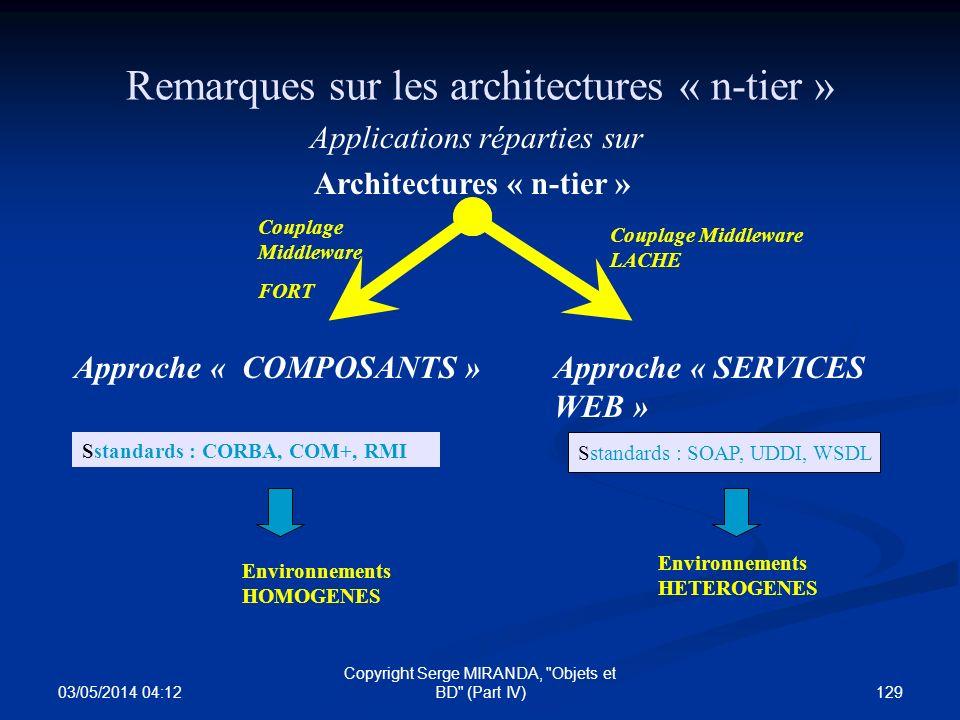 03/05/2014 04:14 129 Copyright Serge MIRANDA,