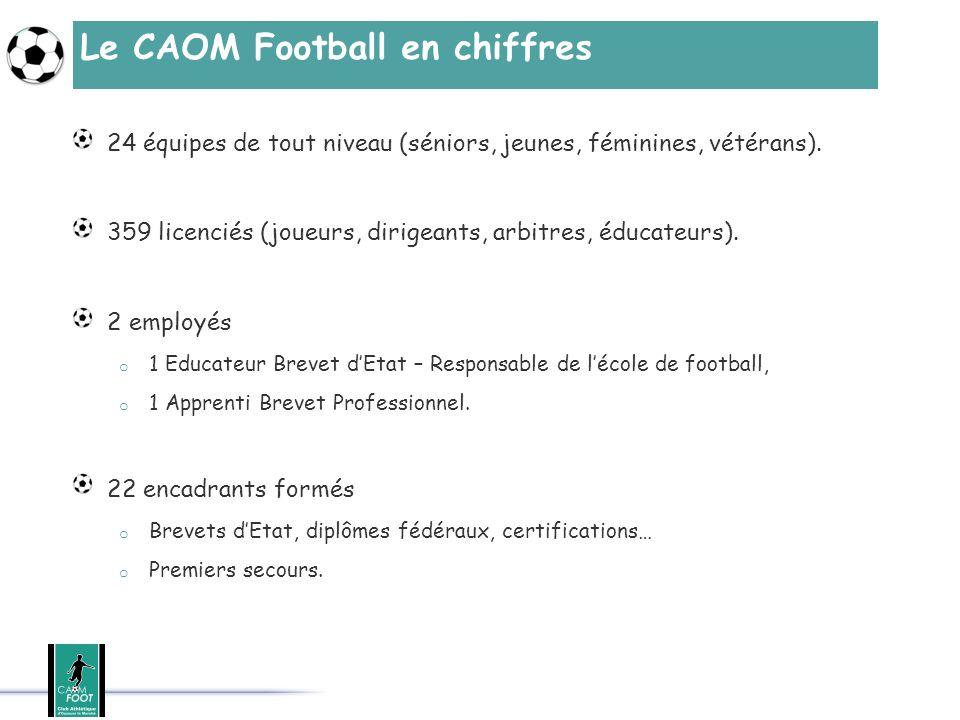 Le CAOM Football en chiffres Budget 2013-2014 = 120 000 o Charges salariales, o Formations, Equipements, Frais de déplacement, o En augmentation régulière depuis 7 ans.