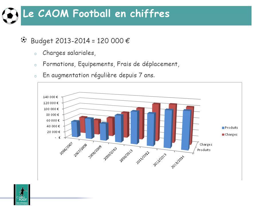 Le CAOM Football en chiffres Budget 2013-2014 = 120 000 o Charges salariales, o Formations, Equipements, Frais de déplacement, o En augmentation régul
