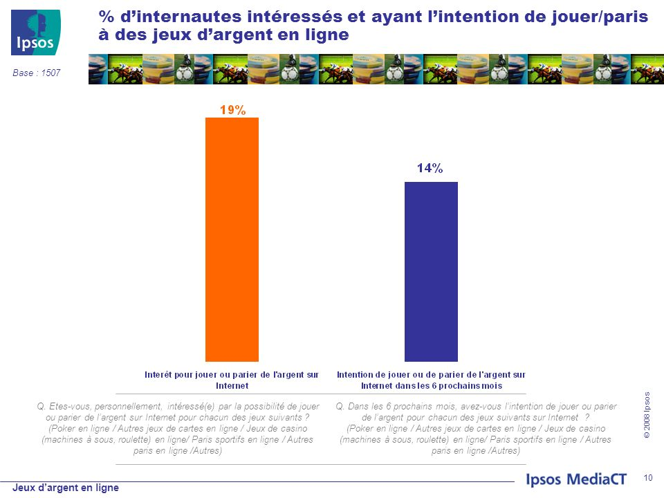 Jeux dargent en ligne © 2008 Ipsos 10 % dinternautes intéressés et ayant lintention de jouer/paris à des jeux dargent en ligne Q.