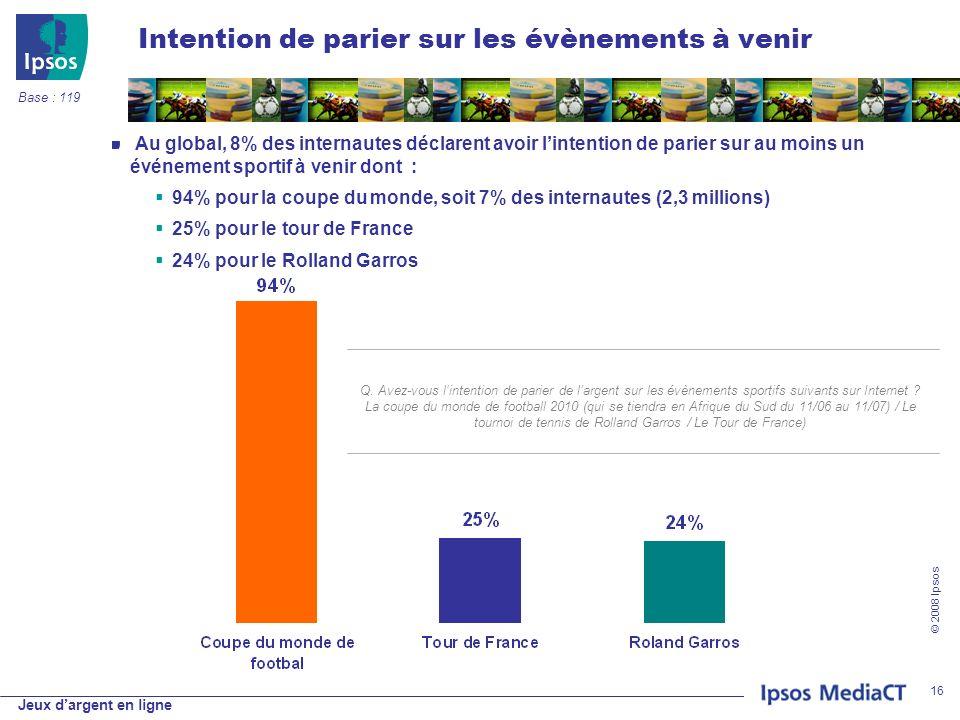 Jeux dargent en ligne © 2008 Ipsos 16 Intention de parier sur les évènements à venir Au global, 8% des internautes déclarent avoir lintention de parier sur au moins un événement sportif à venir dont : 94% pour la coupe du monde, soit 7% des internautes (2,3 millions) 25% pour le tour de France 24% pour le Rolland Garros Q.