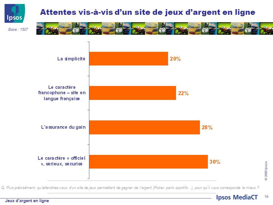 Jeux dargent en ligne © 2008 Ipsos 19 Attentes vis-à-vis dun site de jeux dargent en ligne Base : 1507 Q.