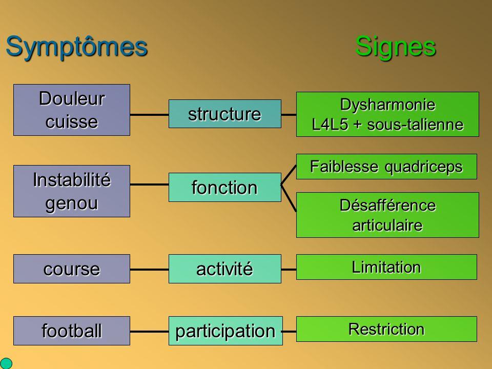 Symptômes Signes structure fonction activité participation Faiblesse quadriceps course football Dysharmonie L4L5 + sous-talienne Désafférence articula