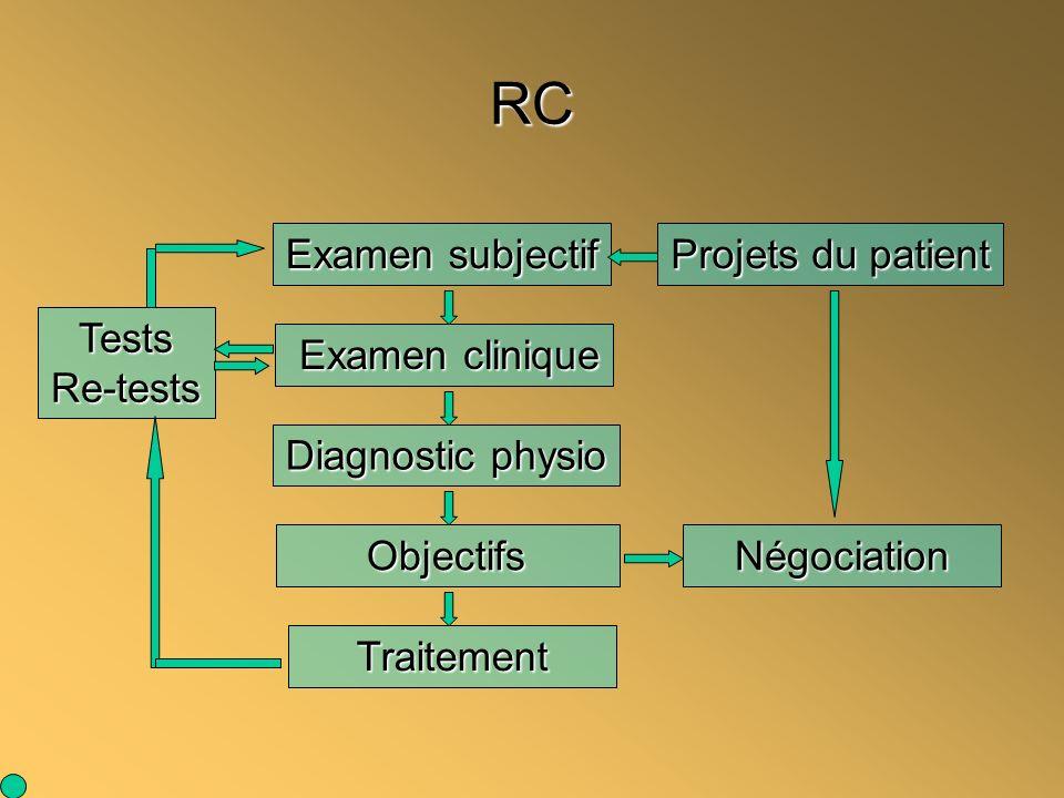RC Examen subjectif Examen clinique Examen clinique Diagnostic physio Négociation Traitement TestsRe-tests Projets du patient Objectifs Objectifs
