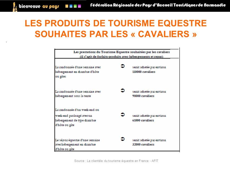 LES PRODUITS DE TOURISME EQUESTRE SOUHAITES PAR LES « CAVALIERS » Fédération Régionale des Pays dAccueil Touristiques de Normandie Source : La clientè