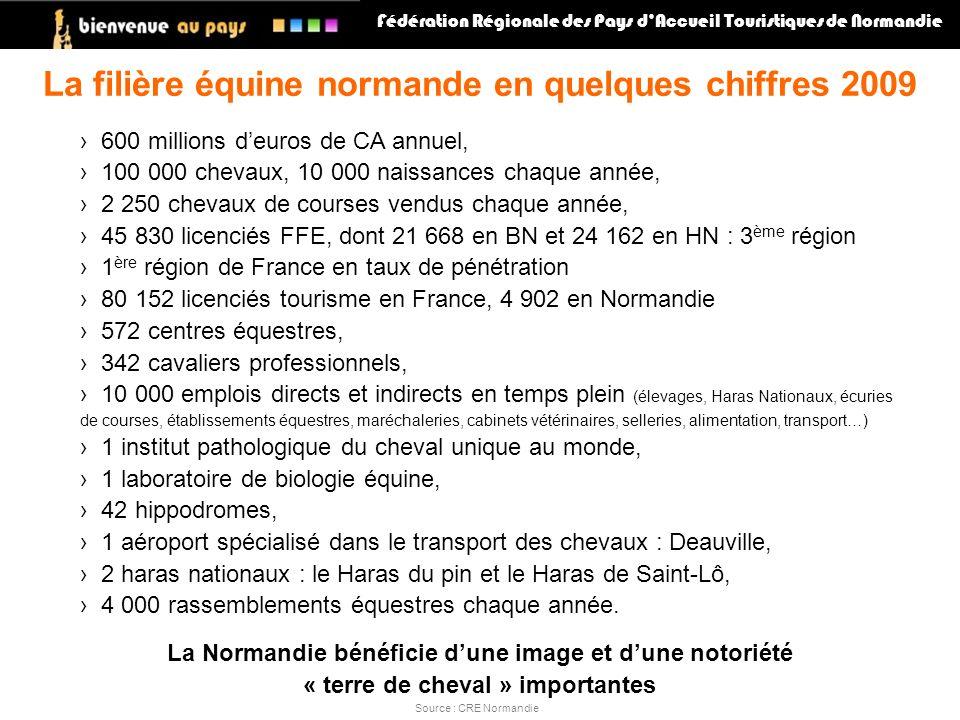 La filière équine normande en quelques chiffres 2009 600 millions deuros de CA annuel, 100 000 chevaux, 10 000 naissances chaque année, 2 250 chevaux