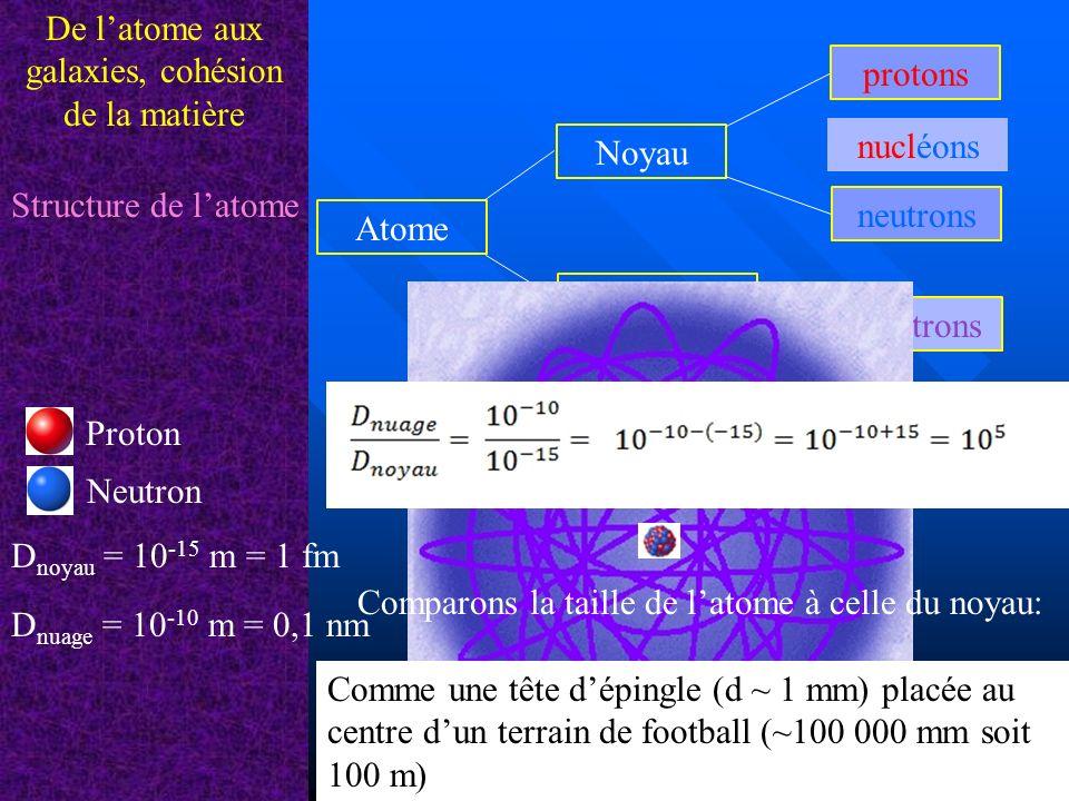 Les particules élémentaires De latome aux galaxies, cohésion de la matière Charge électriqueMasse Protonq p = + e = 1,6 × 10 -19 C1,673 × 10 -27 kg Neutronq n = 01,675 × 10 -27 kg Électronq e = - e = -1,6 × 10 -19 C9,1 × 10 -30 kg Protons et neutrons sont des nucléons.