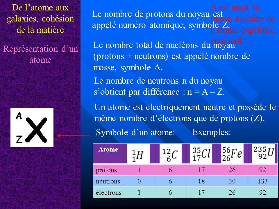 De latome aux galaxies, cohésion de la matière Isotopes Des atomes sont dits isotopes sils ont le même nombre de protons mais pas le même nombre de neutrons.