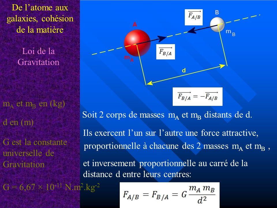 De latome aux galaxies, cohésion de la matière Loi de la Gravitation Exercice Montrer que le poids (P = m x g), nest autre que la force de gravitation exercée par la Terre sur un objet de masse m: Objet: Masse m = 60 kg Terre: Masse: M T = 5,98 x 10 24 kg Rayon: R T = 6,378 x10 3 km G = 6,67 x 10 -11 N.m 2.kg -2 Faire un dessin et comparer les 2 forces.
