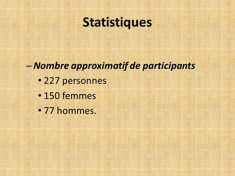 Statistiques – Nombre approximatif de participants 227 personnes 150 femmes 77 hommes.