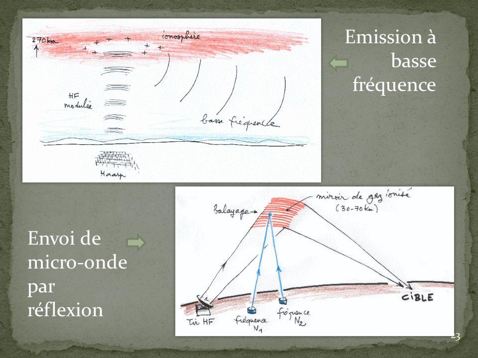 sdfsdf 23 Emission à basse fréquence Envoi de micro-onde par réflexion