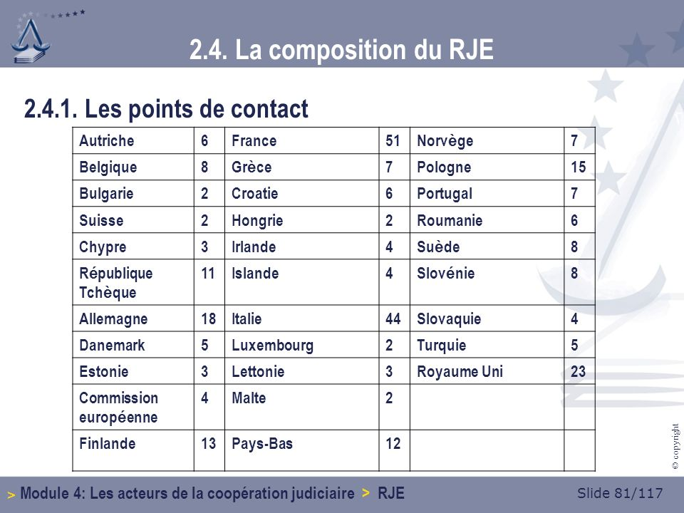 Slide 81/117 © copyright 2.4. La composition du RJE 2.4.1.
