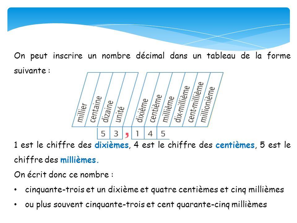 On peut inscrire un nombre décimal dans un tableau de la forme suivante : 1 est le chiffre des dixièmes, 4 est le chiffre des centièmes, 5 est le chif