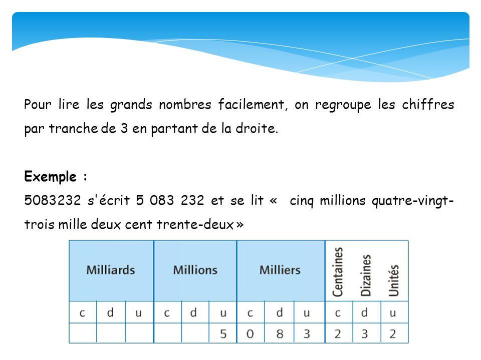 Pour lire les grands nombres facilement, on regroupe les chiffres par tranche de 3 en partant de la droite. Exemple : 5083232 s'écrit 5 083 232 et se