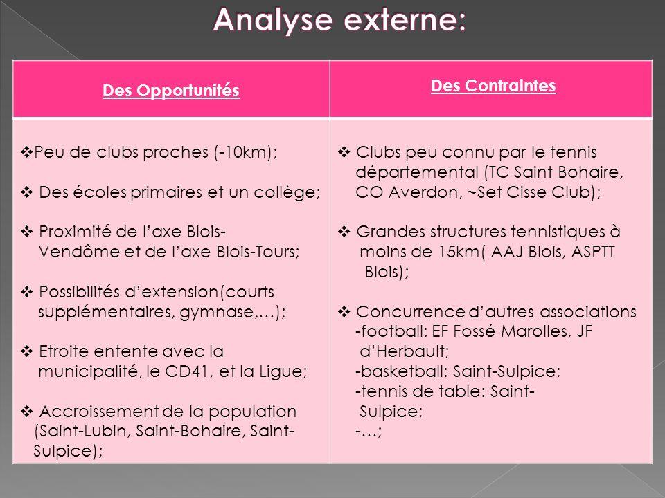 Des Opportunités Des Contraintes Peu de clubs proches (-10km); Des écoles primaires et un collège; Proximité de laxe Blois- Vendôme et de laxe Blois-T