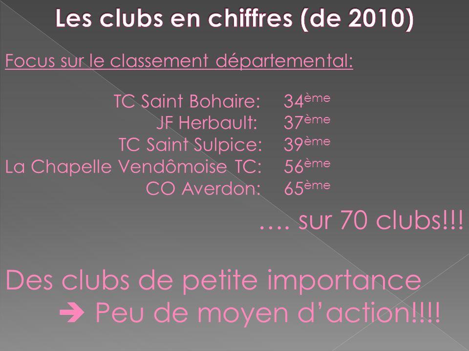 Focus sur le classement départemental: TC Saint Bohaire: JF Herbault: TC Saint Sulpice: La Chapelle Vendômoise TC: CO Averdon: 34 ème 37 ème 39 ème 56