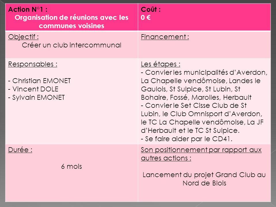 Action N°1 : Organisation de réunions avec les communes voisines Coût : 0 Objectif : Créer un club intercommunal Financement : Responsables : - Christ