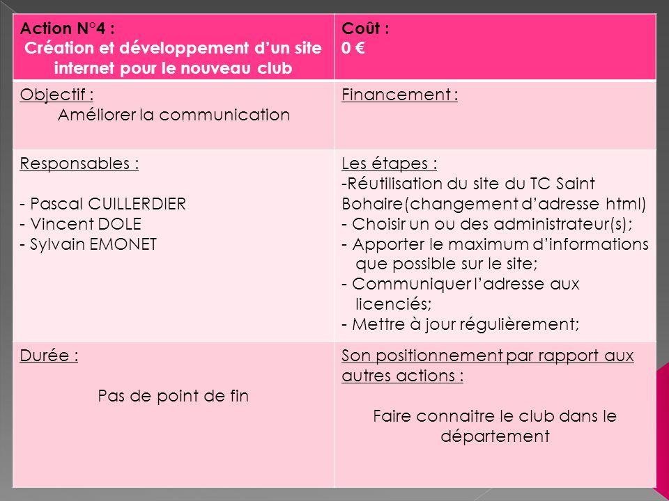 Action N°4 : Création et développement dun site internet pour le nouveau club Coût : 0 Objectif : Améliorer la communication Financement : Responsable