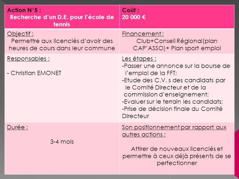 Action N°5 : Recherche dun D.E. pour lécole de tennis Coût : 20 000 Objectif : Permettre aux licenciés davoir des heures de cours dans leur commune Fi