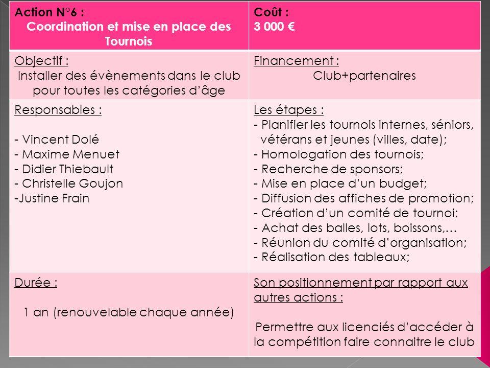 Action N°6 : Coordination et mise en place des Tournois Coût : 3 000 Objectif : Installer des évènements dans le club pour toutes les catégories dâge