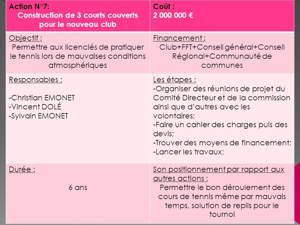 Action N°7: Construction de 3 courts couverts pour le nouveau club Coût : 2 000 000 Objectif : Permettre aux licenciés de pratiquer le tennis lors de