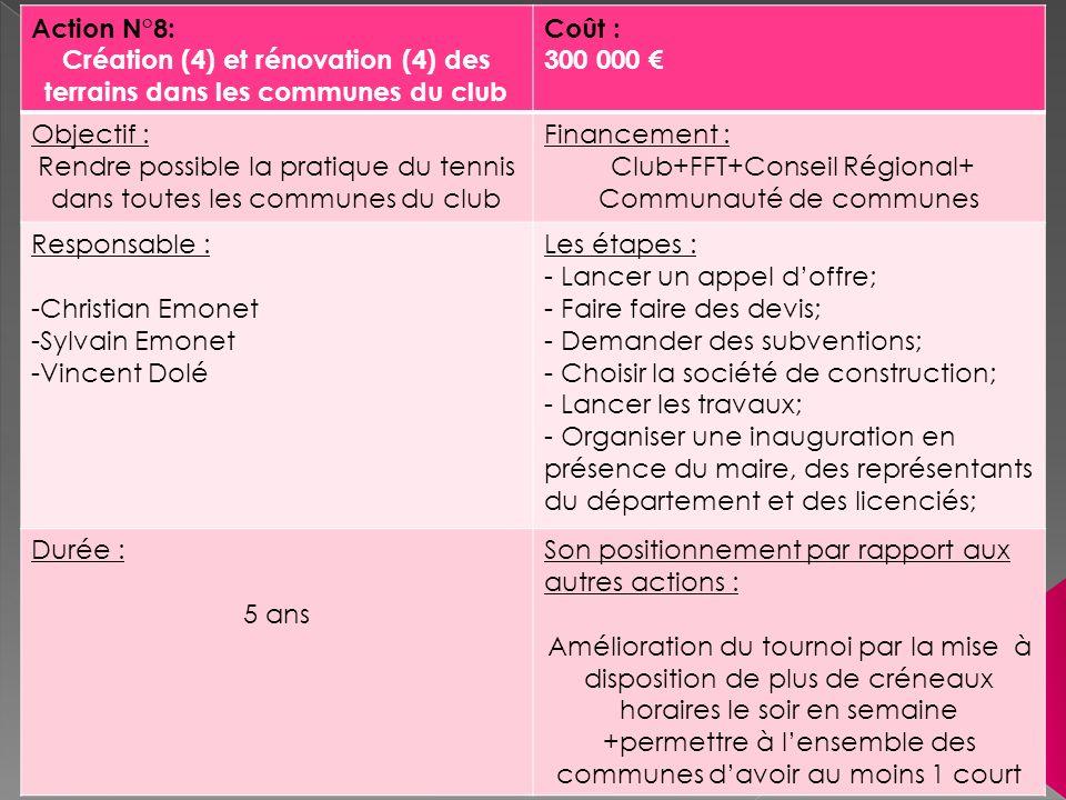 Action N°8: Création (4) et rénovation (4) des terrains dans les communes du club Coût : 300 000 Objectif : Rendre possible la pratique du tennis dans