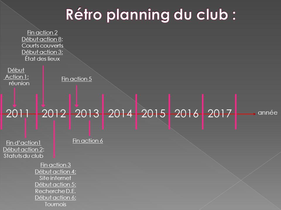 201120122016201320142015 année Début Action 1: réunion Fin daction1 Début action 2: Statuts du club Fin action 2 Début action 8: Courts couverts Début