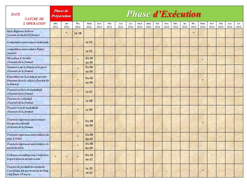 DATE NATURE DE LOPERATION Phase de Préparation Phase dExécution Déc.2011Jan2012Fév.2012Mars2012Avril2012Mai2012Juin2012Juil.2012Aout2012Sept2012Oct.20