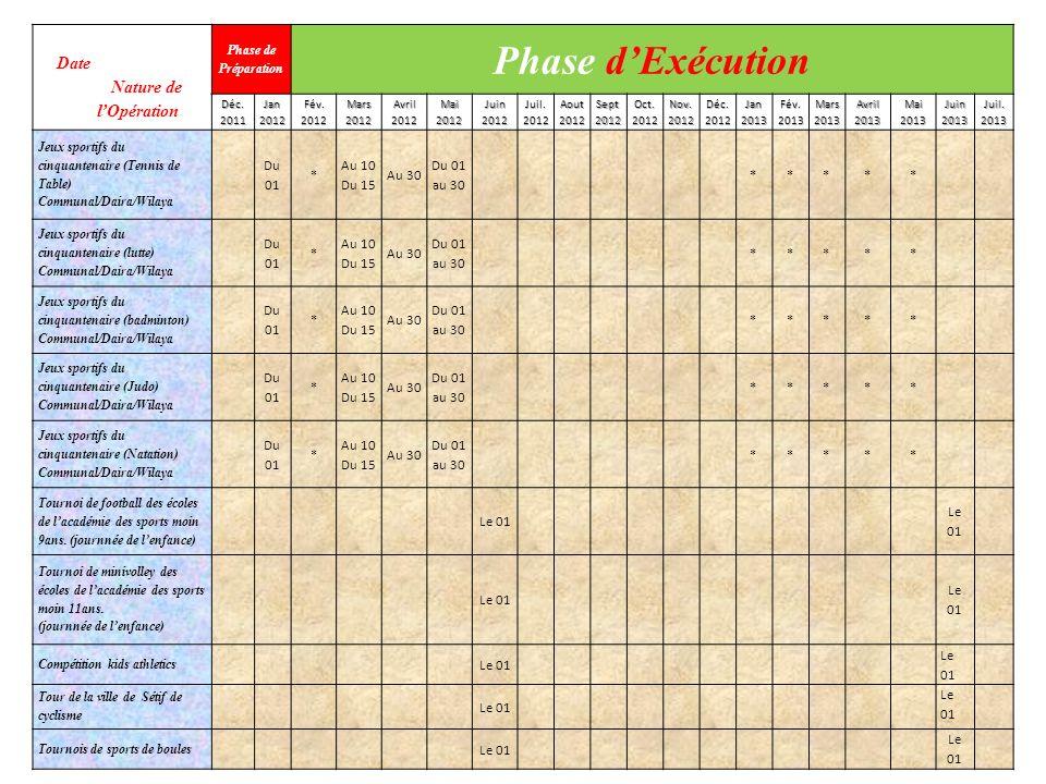Date Nature de lOpération Phase de Préparation Phase dExécution Déc.2011Jan2012Fév.2012Mars2012Avril2012Mai2012Juin2012Juil.2012Aout2012Sept2012Oct.20